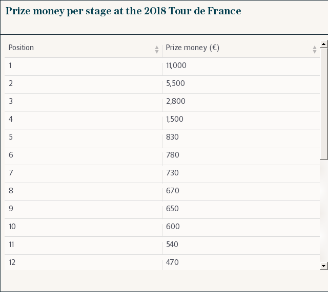 Tour de France 2018 prize money: How much will riders and teams earn in cash and WorldTour points?