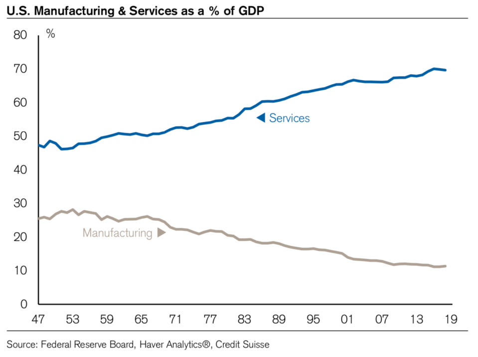 The U.S. services sector is much bigger than the manufacturing sector. (Image: Credit Suisse)