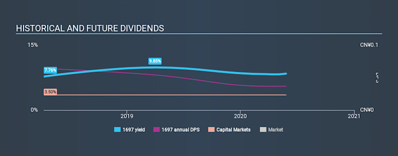 SEHK:1697 Historical Dividend Yield May 29th 2020