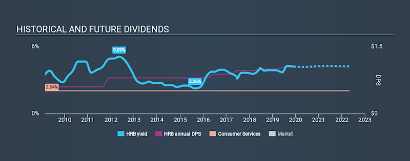 NYSE:HRB Historical Dividend Yield, December 1st 2019