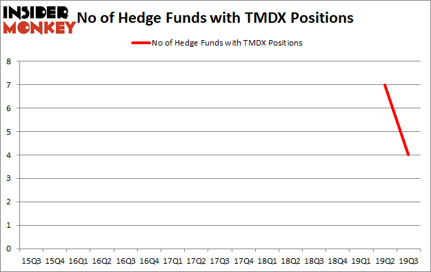 Here is What Hedge Funds Think About TransMedics Group, Inc. (NASDAQ:TMDX)
