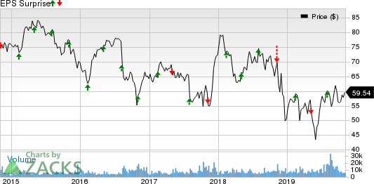 DaVita Inc. Price and EPS Surprise
