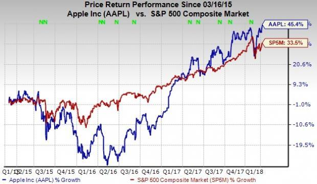 We focus on four technology companies that are in the run for trillion-dollar market cap.