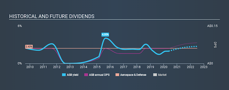ASX:ASB Historical Dividend Yield May 17th 2020