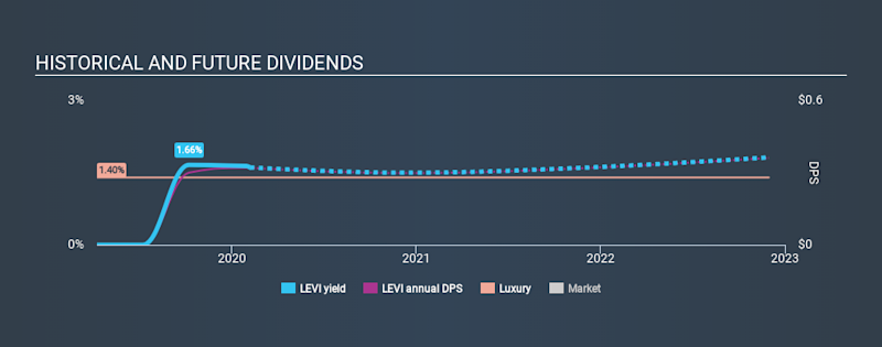 NYSE:LEVI Historical Dividend Yield, February 6th 2020