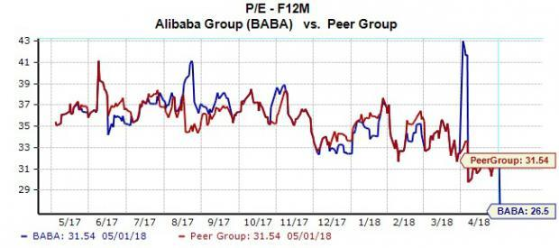 Shares of Alibaba (BABA) were down just over 0.5% through early afternoon trading hours Thursday--the final trading period before the Chinese e-commerce giant is scheduled to release its latest quarterly earnings report.