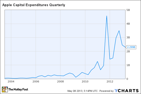 AAPL Capital Expenditures Quarterly Chart
