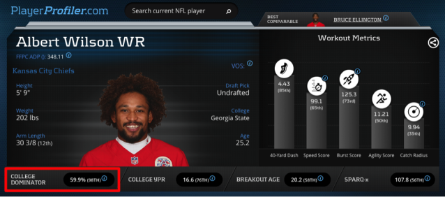 Albert Wilson Advanced Stats & Metrics on PlayerProfiler.com.