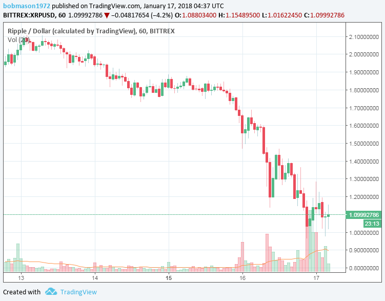 XRP/USD 17/01/18 Hourly Chart
