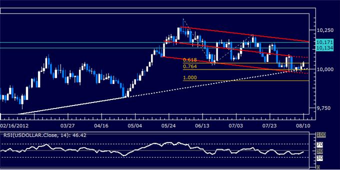 Dollar_Launches_Recovery_as_SP_500_Probes_Back_Below_1400_Figure_body_Picture_8.png, Dollar Launches Recovery as S&P 500 Probes Back Below 1400 Figure