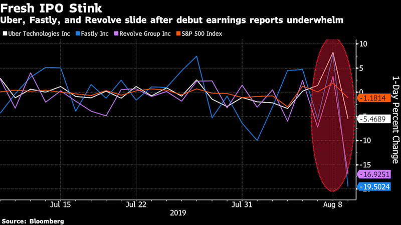 New Listings Stink Up Earnings Season After Reports Disappoint