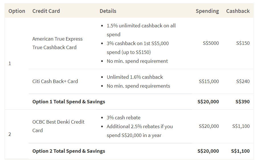 This table shows two ways you can use your credit card rewards to save on furniture purchases
