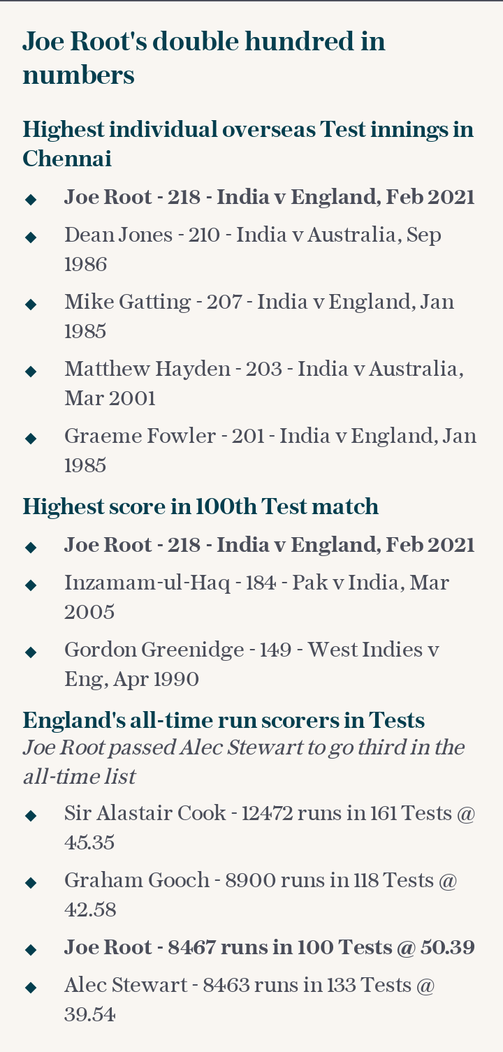 Joe Root's double hundred in numbers