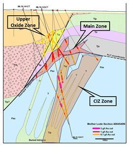 Cross-section for drill hole ML20-141CT at Corvus Gold's Mother Lode project