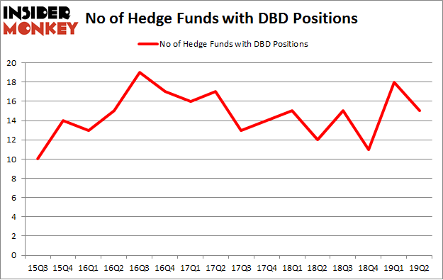 No of Hedge Funds with DBD Positions