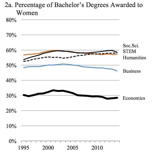 Research shows the percentage of female undergrads in the economics major has been around 30%. (Amanda Bayer and Cecilia Elena Rouse)