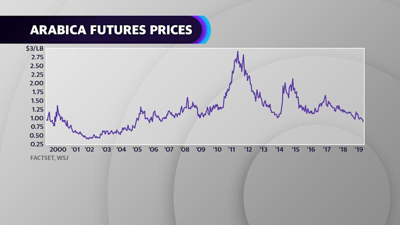 The cost of wholesale coffee beans is on the decline, with arabica futures prices sinking below $1 per pound.