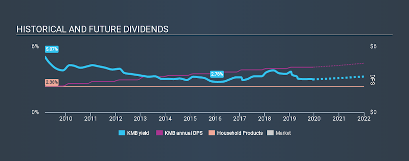 NYSE:KMB Historical Dividend Yield, December 10th 2019