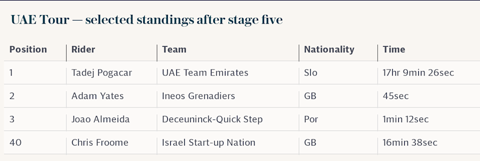 UAE Tour — selected standings after stage five