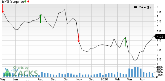 Casa Systems, Inc. Price and EPS Surprise