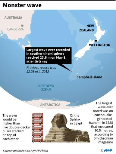 Graphic on the monster wave recorded in the southern hemisphere