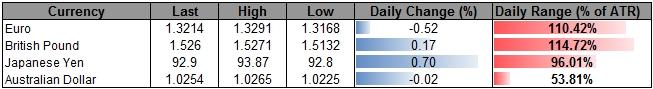 Forex_USD_Due_for_Larger_Pullback-_JPY_to_Face_Shallow_Correction_body_ScreenShot003.png, USD Due for Larger Pullback- JPY to Face Shallow Correction