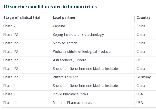 10 vaccine candidates are in clinical trials