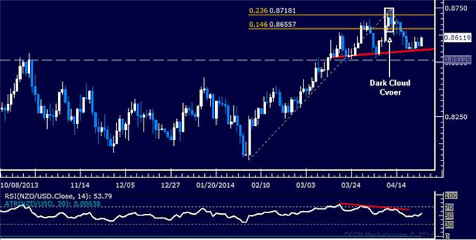 dailyclassics_nzd-usd_body_Picture_11.png, Forex: NZD/USD Technical Analysis – Consolidating Below 0.83 Mark