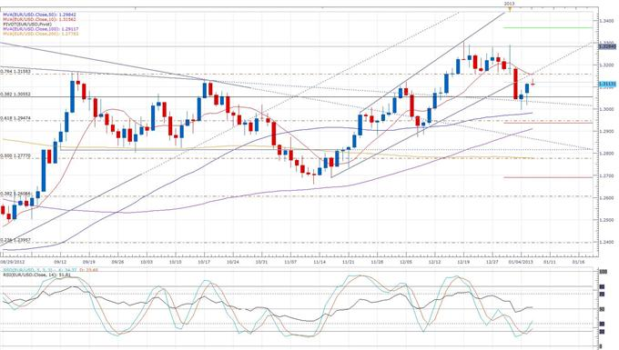 Greek_PM_Samaras_Says_Things_Will_Get_Better_body_eurusd_daily_chart.png, Forex News: Greek PM Samaras Says Things Will Get Better
