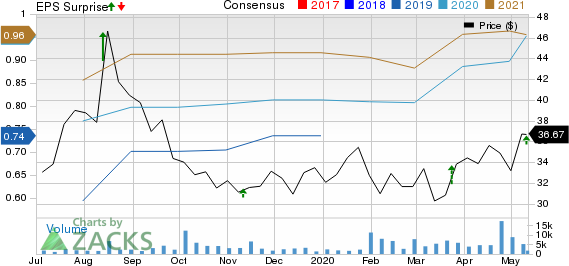 Grocery Outlet Holding Corp Price, Consensus and EPS Surprise
