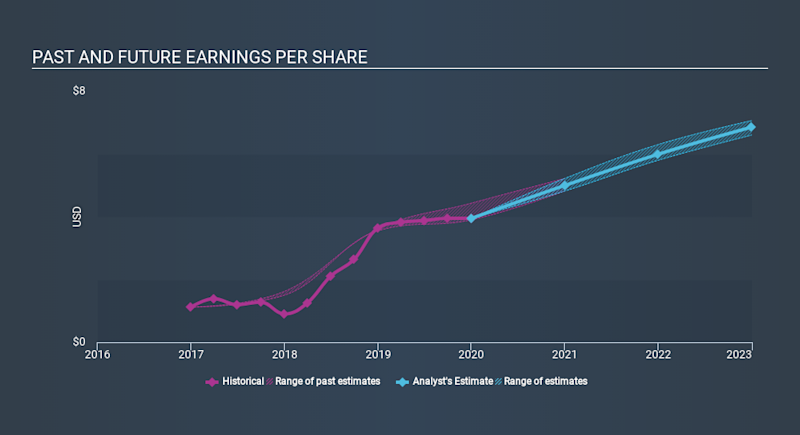NasdaqGS:AMED Past and Future Earnings, March 11th 2020