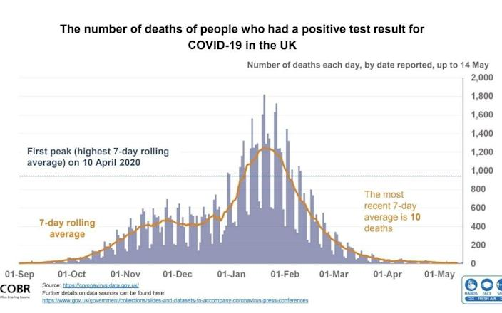 Deaths from Covid-19 have fallen in the UK