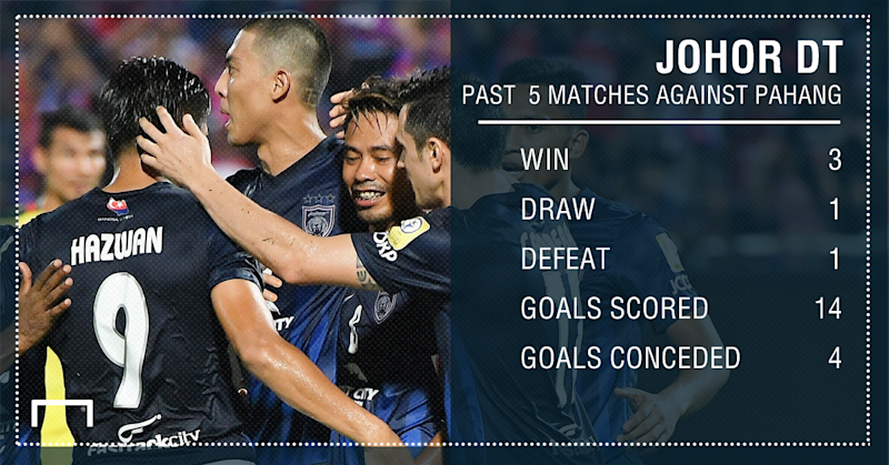 JDT past 5 match record against Pahang