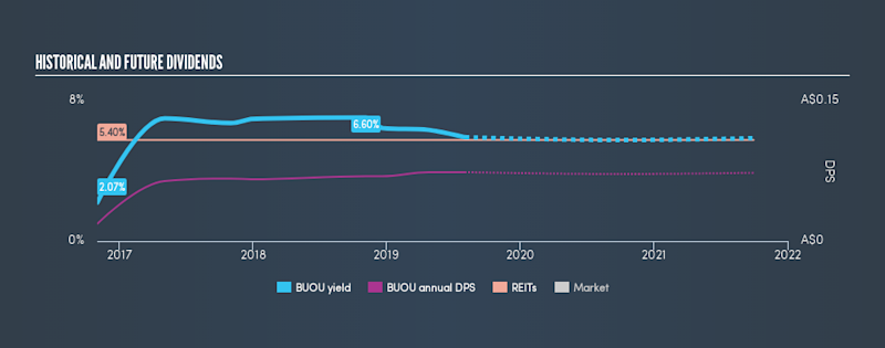 SGX:BUOU Historical Dividend Yield, August 2nd 2019