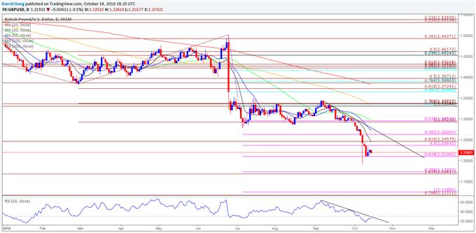 GBP/USD Tightening Range at Risk with More Fed Rhetoric on Tap