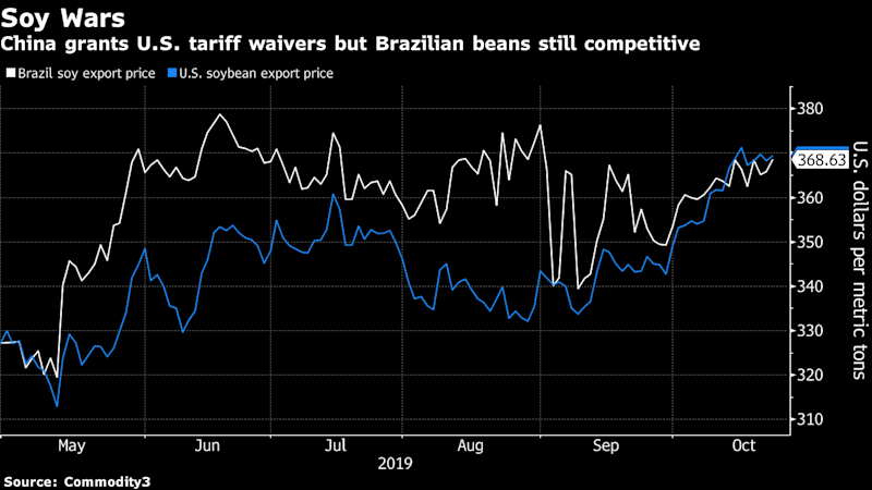 Cheap Brazil Beans Threaten to Derail China's Return to U.S. Soy