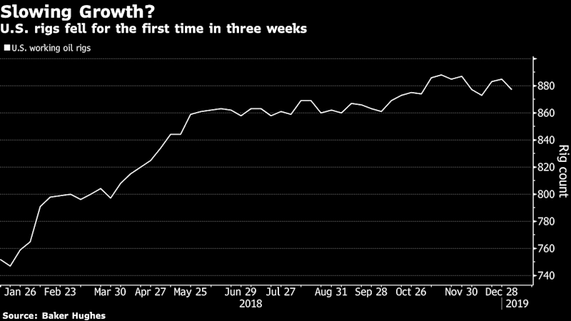 OPEC oil production drops in December to a 6-month low