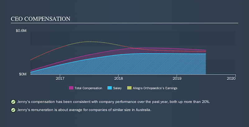 ASX:AMT CEO Compensation, October 17th 2019