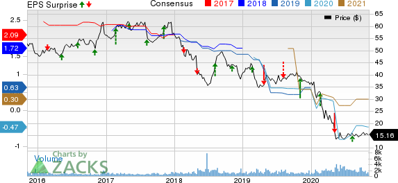 ProAssurance Corporation Price, Consensus and EPS Surprise
