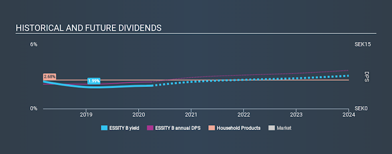 OM:ESSITY B Historical Dividend Yield March 30th 2020
