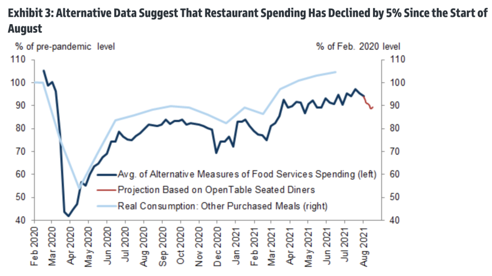 Consumers may be eating out less amid Delta variant fears.