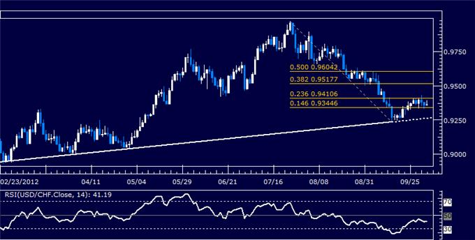 USDCHF_Classic_Technical_Report_10.03.2012_body_Picture_5.png, USDCHF Classic Technical Report 10.03.2012