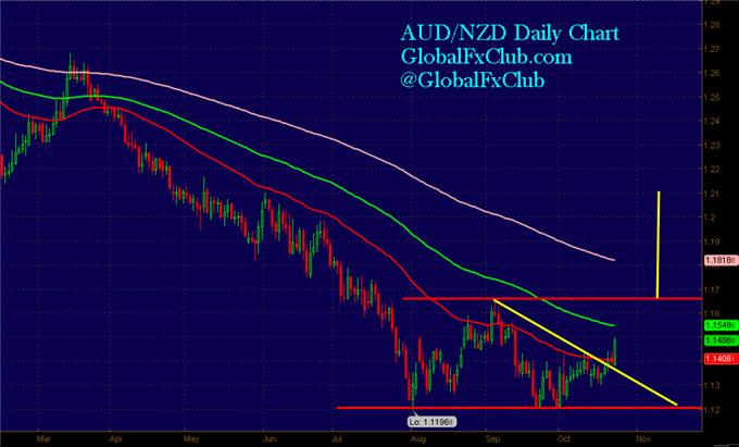 The_New_Case_for_a_Big_AUDNZD_Rally_body_GuestCommentary_LMcMahon_October23A.png, The New Case for a (Big) AUD/NZD Rally