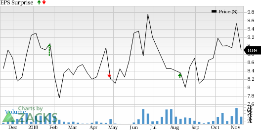 Euronav (EURN) is seeing favorable earnings estimate revision activity as of late, which is generally a precursor to an earnings beat.