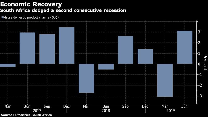 S  Africa Avoids Recession as GDP Expands Faster Than Expected