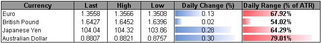 Forex_USDOLLAR_at_Risk_for_Larger_Correction-_GBP_Longs_Favored_Above_1.63_body_ScreenShot303.png, USDOLLAR at Risk for Larger Correction- GBP Longs Favored Above 1.63