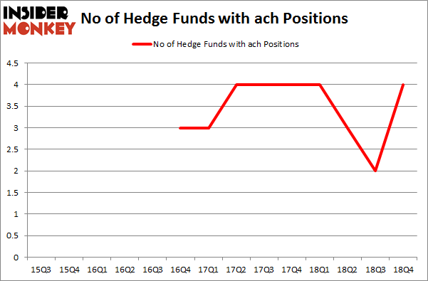 No of Hedge Funds with ACH Positions