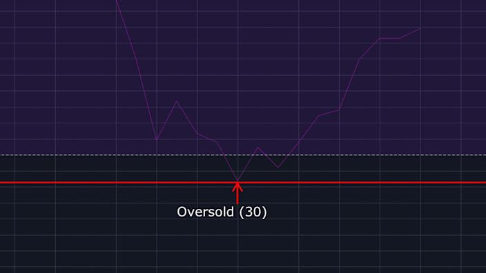 Oversold Relative Strength Index level