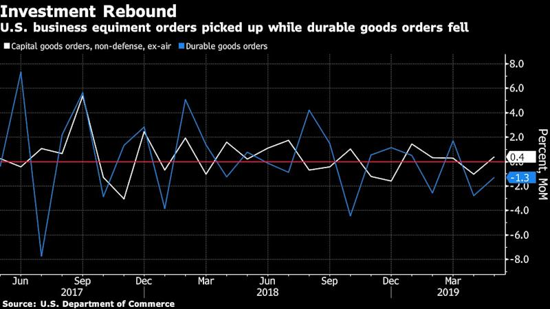 US durable goods orders fall 1.3% in May with aircraft down