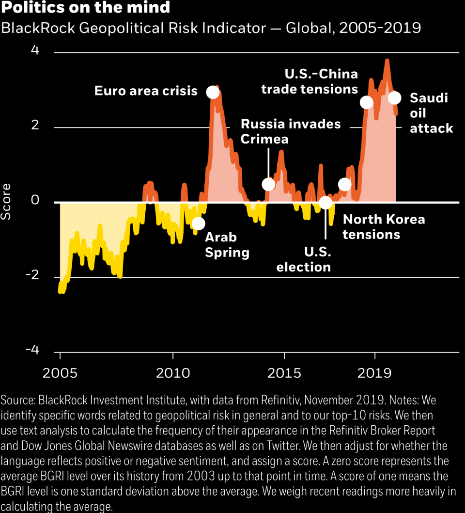 BlackRock's Geopolitical Risk Indicator. Photo: BlackRock